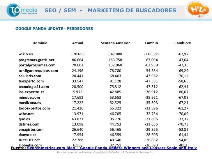 SEO / SEM -                    MARKETING DE BUSCADORES  GOOGLE PANDA UPDATE - PERDEDORES          Dominio                 ...