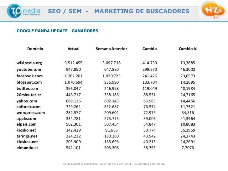 SEO / SEM -                MARKETING DE BUSCADORESGOOGLE PANDA UPDATE - GANADORES    Dominio            Actual            ...