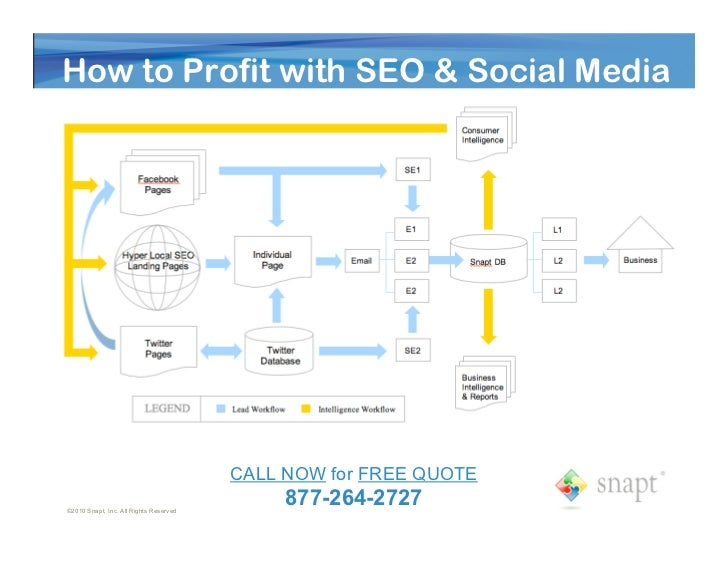 How to Profit with SEO & Social Media                                             CALL NOW for FREE QUOTE ©2010 Snapt, Inc...