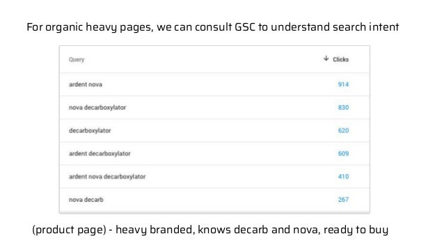 Crafting an SEO Strategy That WORKS [Case Study]