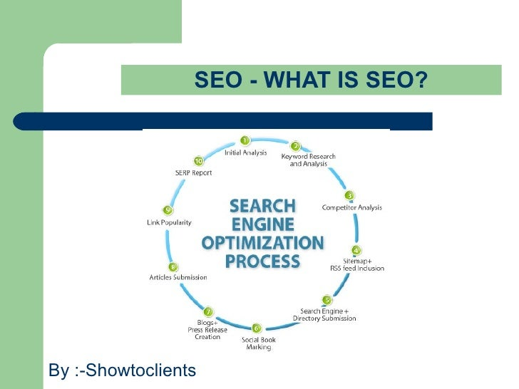 SEO - PROCESS BY :-SHOWTOCLIENTS