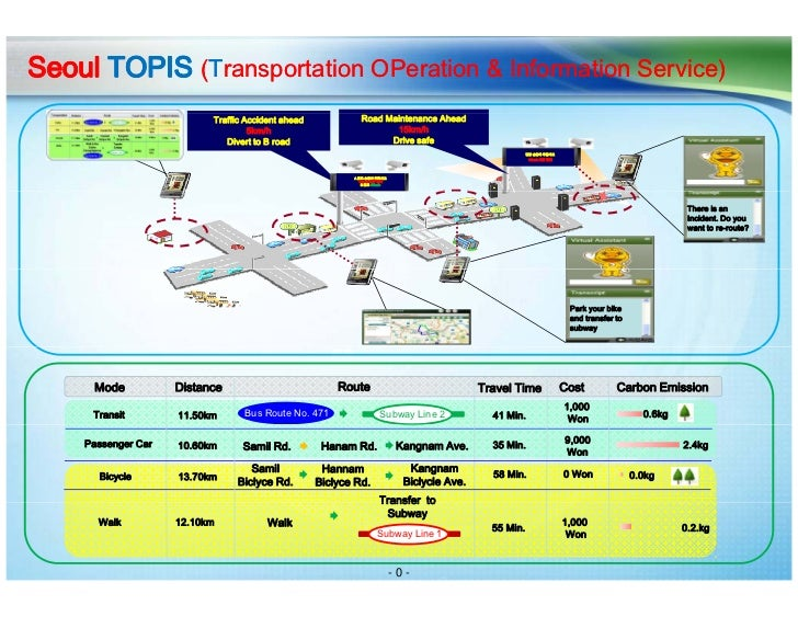 Seoul TOPIS (Transportation OPeration & Information Service)                          Traffic Accident ahead              ...