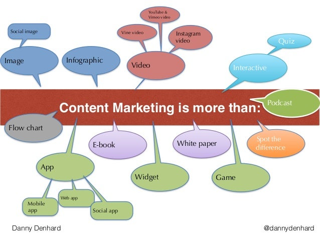 Content Marketing is more than: E-book Flow chart Instagram video Vine video Infographic Quiz Spot the difference Interact...