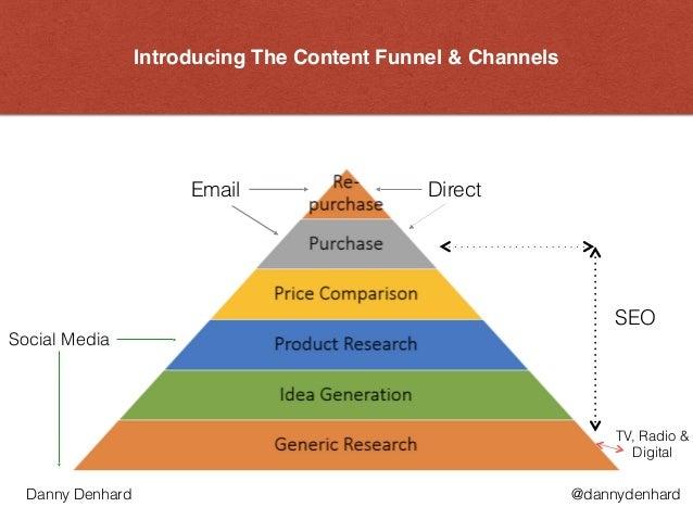 Introducing The Content Funnel & Channels Direct SEO Social Media Email @dannydenhardDanny Denhard TV, Radio & Digital