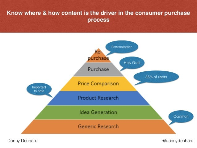 Know where & how content is the driver in the consumer purchase process Personalisation Common Holy Grail 35% of users Imp...