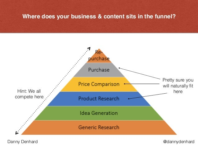 Where does your business & content sits in the funnel? Hint: We all compete here Pretty sure you will naturally fit here @...