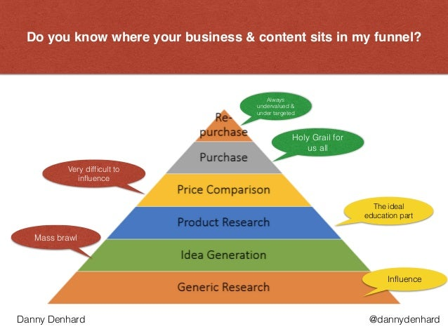 Do you know where your business & content sits in my funnel? Always undervalued & under targeted Influence Holy Grail for ...