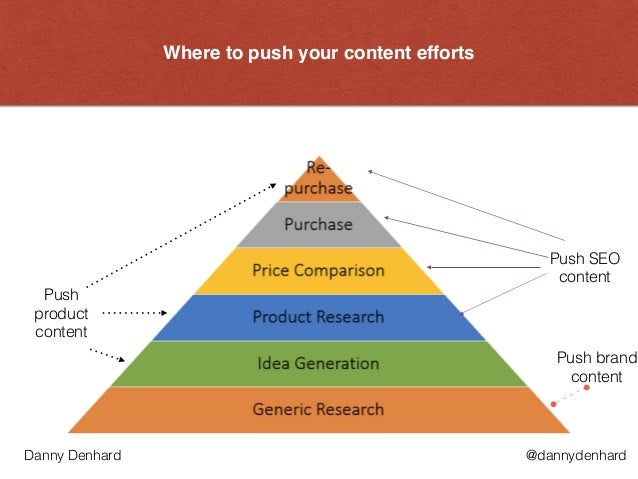 Where to push your content efforts @dannydenhardDanny Denhard Push SEO  content Push brand content Push product  content