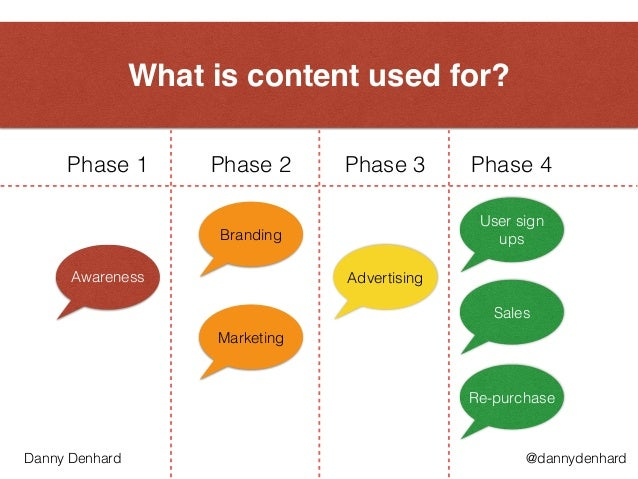 What is content used for? Awareness Advertising Branding Marketing Sales Phase 1 Phase 2 Phase 3 Phase 4 User sign ups Re-...