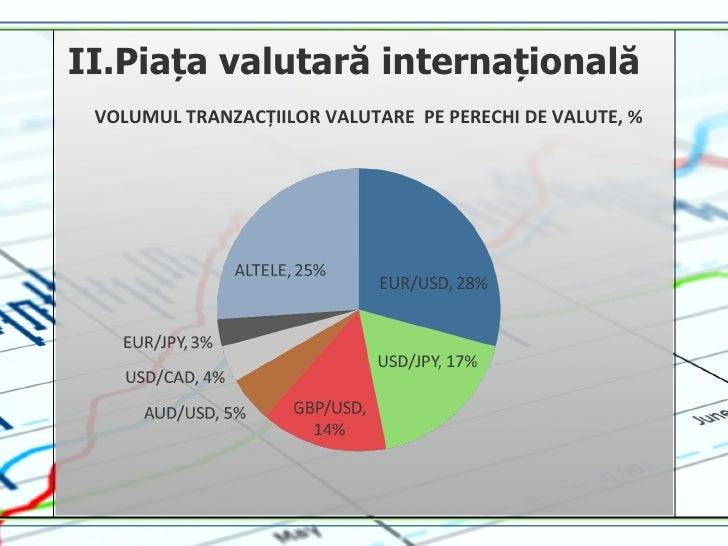 Piata valutara forex