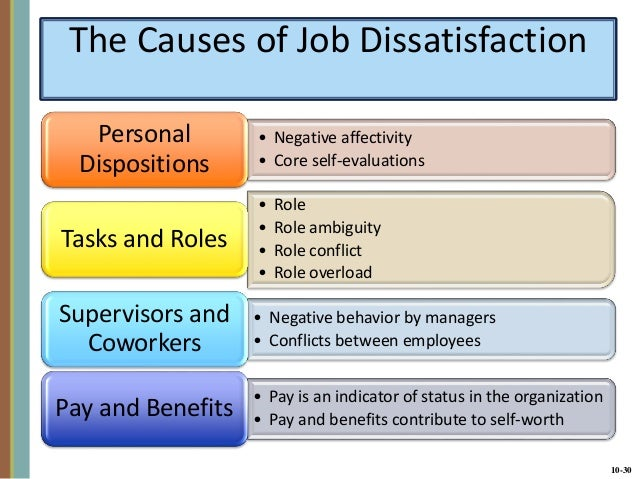reasons for job dissatisfaction Unsupportive boss a major turnoff at work and a cause for job dissatisfaction is a boss who isn't invested in seeing you get ahead with companies downsizing and keeping resources at a minimum, managers become more concerned about the bottom line rather than the very people who can have a direct effect on the bottom line.
