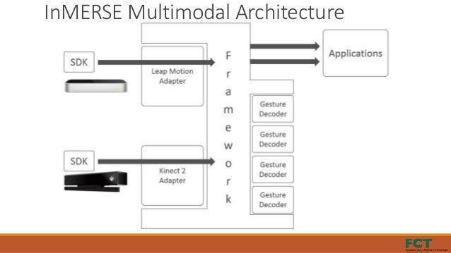 InMERSE Multimodal Architecture