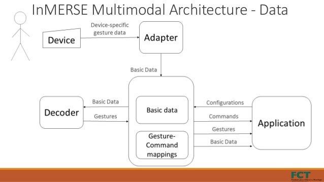 InMERSE Multimodal Architecture - Data