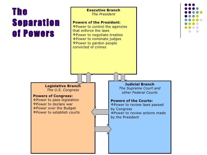 separation of powers worksheet Termolak – Judicial Branch Worksheet