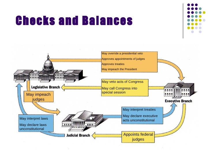 Separation Of Powers And Checks And Balances