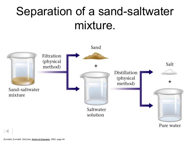 how to separate clear water from muddy water chemistry