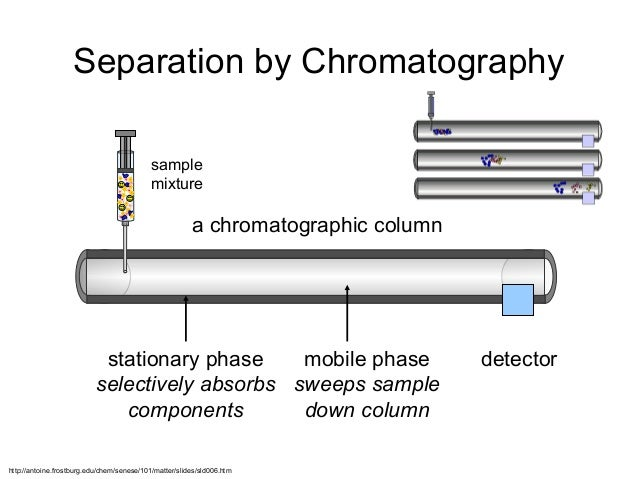 separation of a mixture unknown Thin-layer chromatography or tlc, is a solid-liquid form of chromatography where the  the separation of a mixture of molecules a & b.