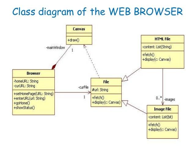 software engineering uml class diagrams engineering drawing diagram engineering diagrams #25