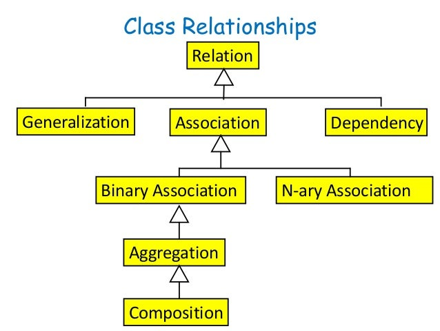 Software engineering uml class diagrams class relationships relation associationgeneralization ccuart Gallery