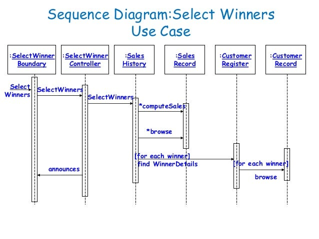 software engineering behavioral modelling i sequence