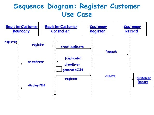 how to draw sequence diagram in software engineering