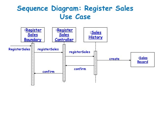 Software Engineering :Behavioral Modelling - I Sequence ...