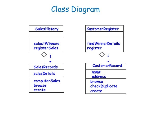 Software Engineering  Behavioral Modelling