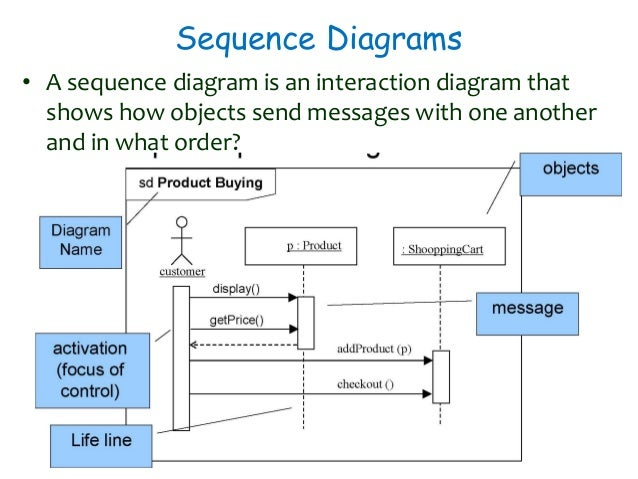 sequence diagrams - What Are Sequence Diagrams
