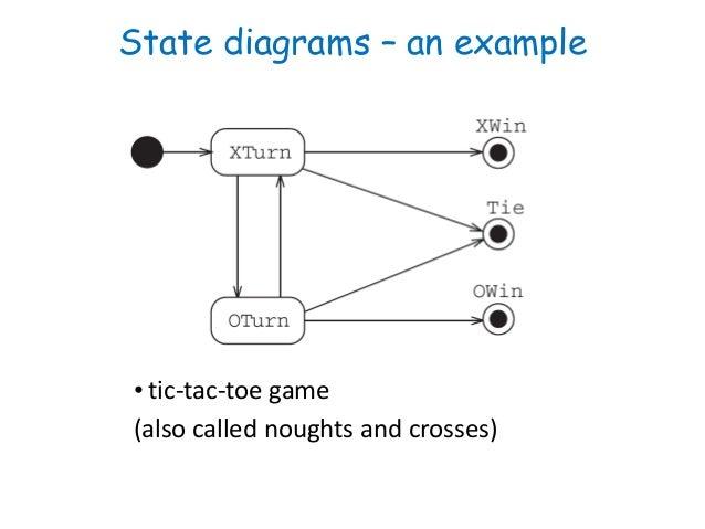 Software Engineering :Behavioral Modelling - II State diagram