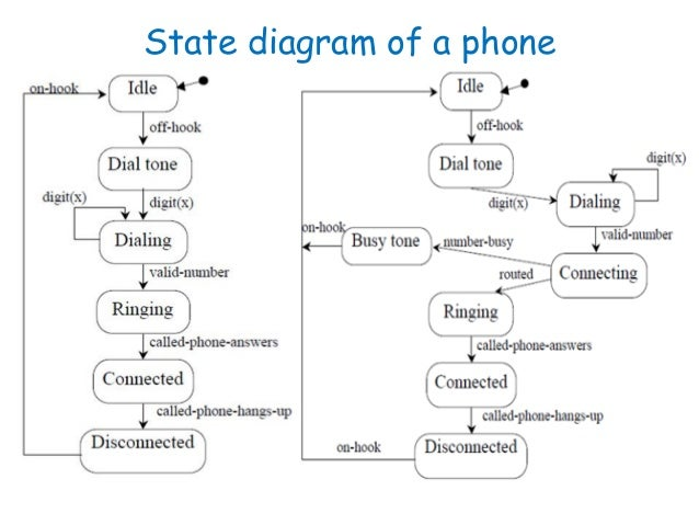 Software engineering behavioral modelling ii state diagram 7 state diagram ccuart Gallery