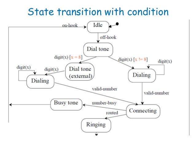 Software engineering behavioral modelling ii state diagram state diagram of a phone 8 ccuart Gallery