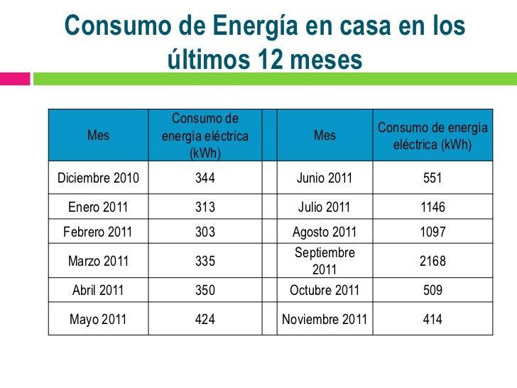 Diagnostico de consumo de energia electrica - Consumo gpl casa ...