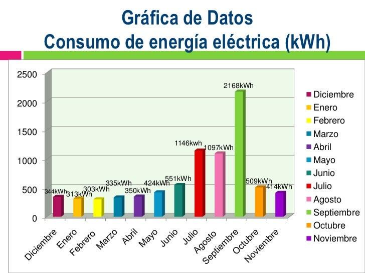 Diagnostico De Consumo De Energia Electrica