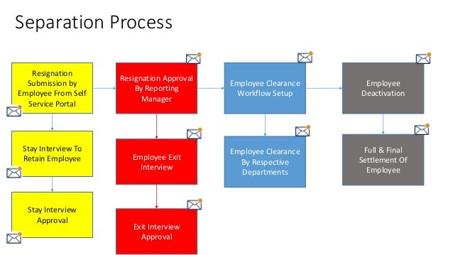 employee exit procedures Termination policies employers should develop standard procedures governing both voluntary termination of employment by employees and involuntary termination of.