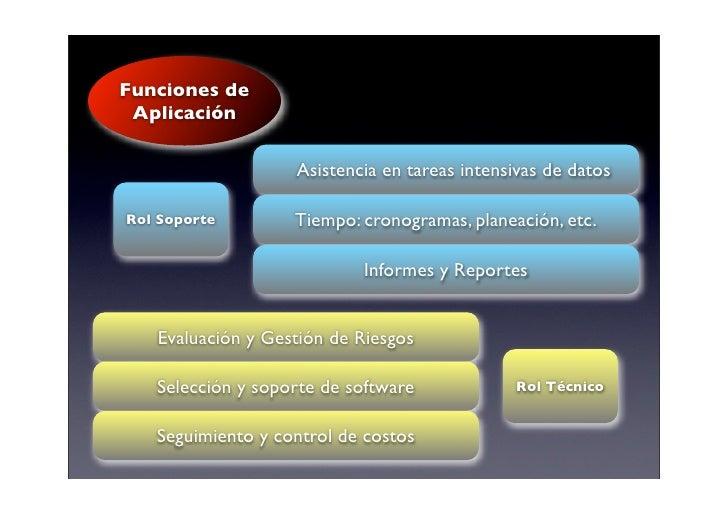 Funciones de  Aplicación                     Asistencia en tareas intensivas de datos  Rol Soporte        Tiempo: cronogra...