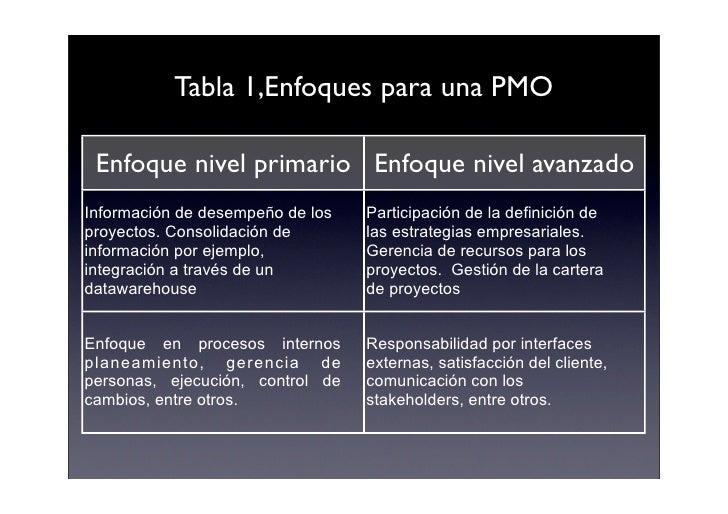 Tabla 1,Enfoques para una PMO   Enfoque nivel primario Enfoque nivel avanzado Información de desempeño de los   Participac...