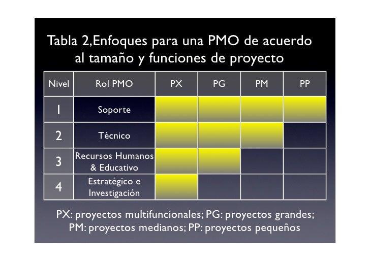 Tabla 2,Enfoques para una PMO de acuerdo      al tamaño y funciones de proyecto Nivel       Rol PMO        PX    PG       ...