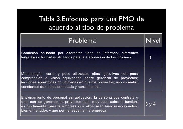 Tabla 3,Enfoques para una PMO de              acuerdo al tipo de problema                            Problema             ...
