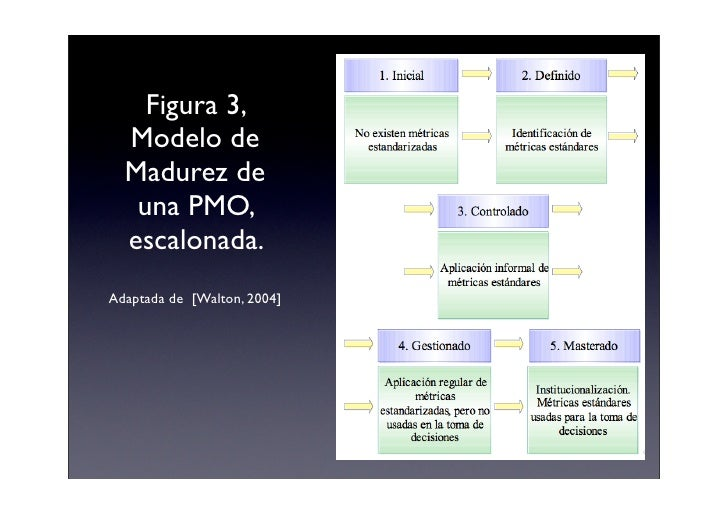 Figura 3,   Modelo de   Madurez de    una PMO,   escalonada. Adaptada de [Walton, 2004]
