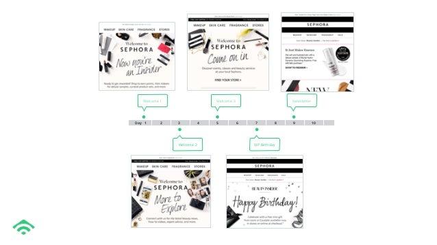 Sephora- Email Strategy Teardown