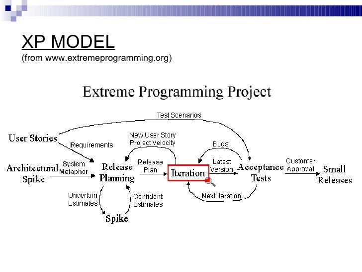 extreme programming xp essay Extreme programming (xp) is a software development methodology which is intended to improve software quality and responsiveness to changing customer requirements.