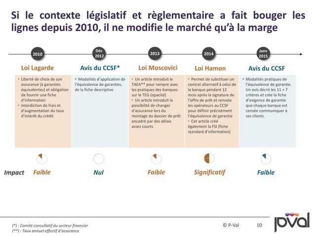 10© P-Val Si le contexte législatif et règlementaire a fait bouger les lignes depuis 2010, il ne modifie le marché qu'à la...