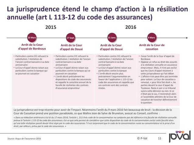 11© P-Val La jurisprudence est trop récente pour avoir de l'impact. Néanmoins l'arrêt du 9 mars 2016 fait beaucoup de brui...