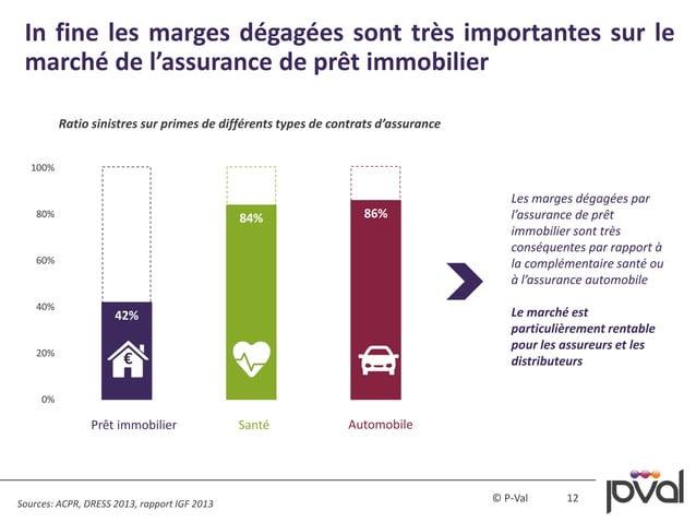 12© P-Val 42% 84% 86% 0% 20% 40% 60% 80% 100% In fine les marges dégagées sont très importantes sur le marché de l'assuran...