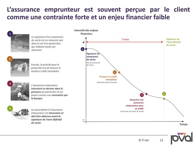 13© P-Val L'assurance emprunteur est souvent perçue par le client comme une contrainte forte et un enjeu financier faible ...