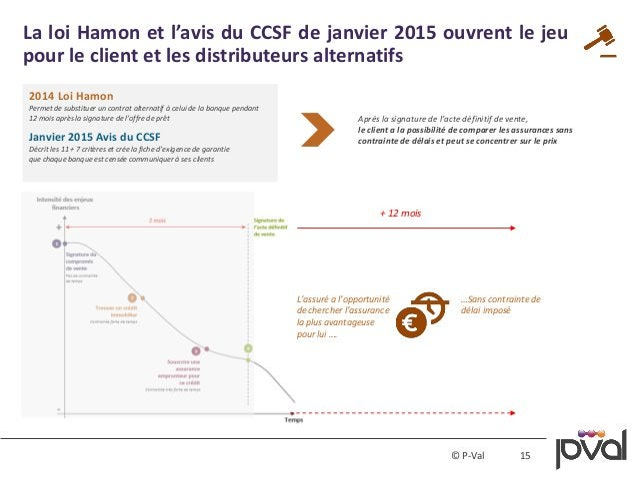 15© P-Val La loi Hamon et l'avis du CCSF de janvier 2015 ouvrent le jeu pour le client et les distributeurs alternatifs 20...