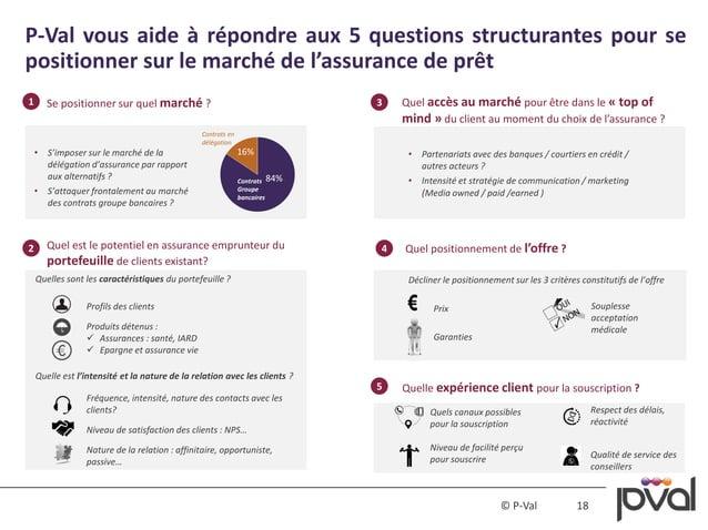 18© P-Val P-Val vous aide à répondre aux 5 questions structurantes pour se positionner sur le marché de l'assurance de prê...