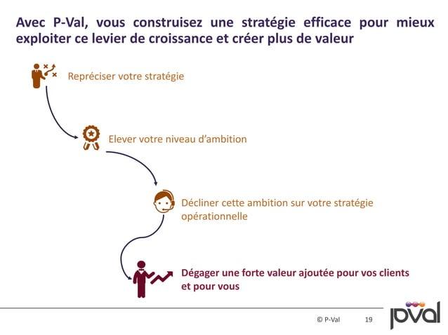 19© P-Val Avec P-Val, vous construisez une stratégie efficace pour mieux exploiter ce levier de croissance et créer plus d...