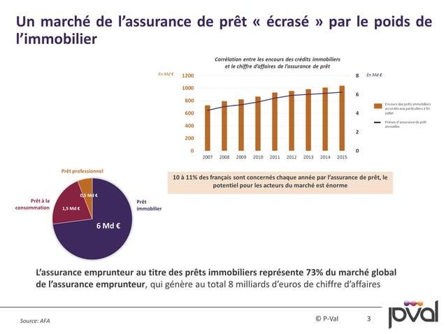 3© P-Val Un marché de l'assurance de prêt « écrasé » par le poids de l'immobilier Source: AFA L'assurance emprunteur au ti...