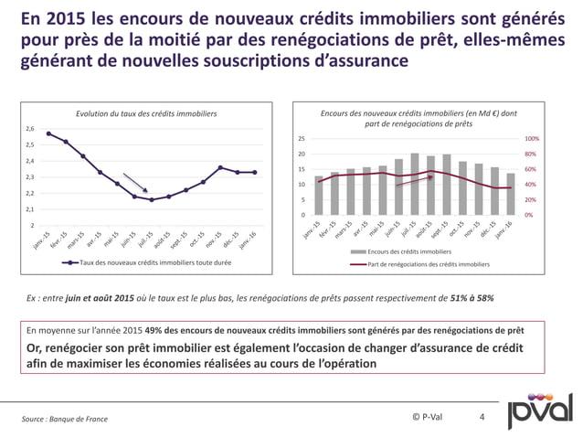 4© P-Val 0% 20% 40% 60% 80% 100% 0 5 10 15 20 25 Encours des nouveaux crédits immobiliers (en Md €) dont part de renégocia...